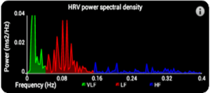 StressLocator HRV power spectral density